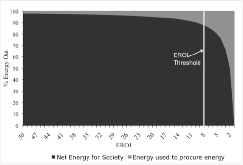 EROEI-Net Energy Cliff_v1