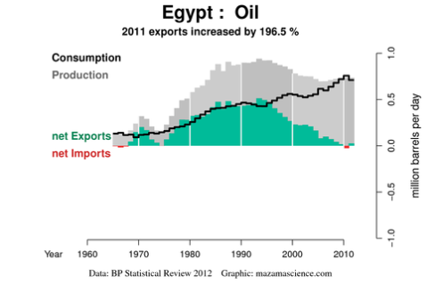 export-land-model_Egypt-2012