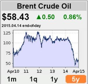 Brent-öljyn viiden vuoden hintakehitys 15.4.2015