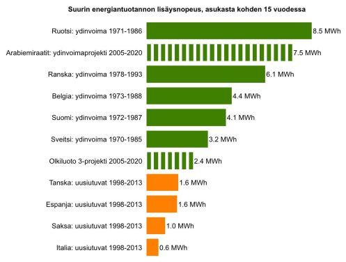 Energiantuotannon lisäöysnopeus per capita -vertailu, jotka Maamme energia -kirjassa ei haluta tehdä (kuva on omasta Uhkapeli ilmastolla-kirjastamme)
