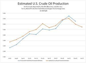 Jenkkien öljyntuotantoarviot vanhalla ja uudella menetelmällä