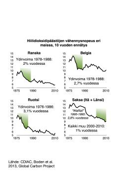 Parhaat historialliset päästövähennysnopeudet eri maissa