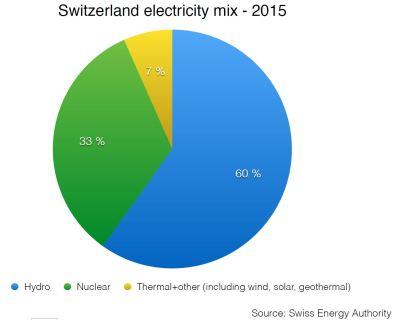 Sveitsin sähköntuotanto 2015