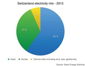 The Swiss electricity mix is one of the cleanest in the world