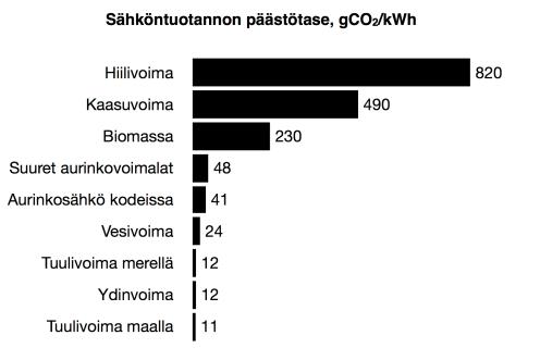 Sähköntuotannon päästötase