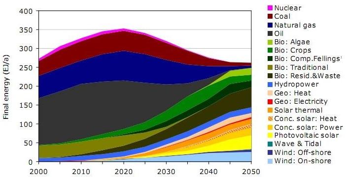 WWF-energyscenario2050
